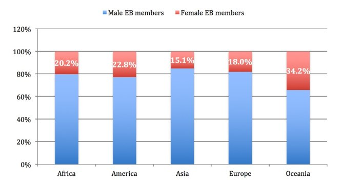 NOC-Executive-Board-Members-by-gender-2015-02.jpg