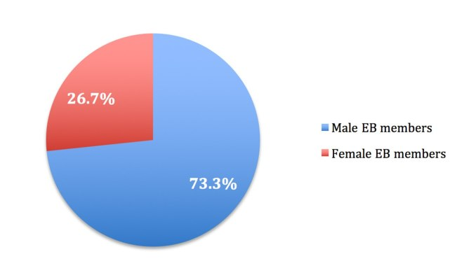 The-IOC-Executive-Board-Members-by-gender-2015.jpg