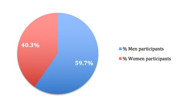 Womens-participation-in-the-Olympic-Winter-Games-2014